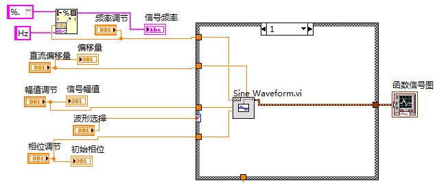 1 设计任务描述 1.1设计题目:基于labview的函数信号发生器的设计 1.2设计要求 1.2.1设计目的 能够熟悉利用Labview软件,并用此软件编写程序框图和构造前面板。使设计的面板更直观,漂亮。达到虚拟仪器的功能。 1.2.2基本要求 设计基于Labview 的函数信号发生器。 要求:1)掌握NI-DAQ使用方法。 2)了解函数信号产生方法。 3)输出一路占空比可调的方波信号,一路函数信号(输出信号类型可选择)。 1.