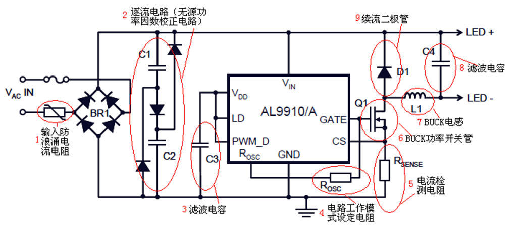1、开机输入浪涌电流限制电阻; 2、为一款逐流无源功率因数校正(PPFC)电路,通过扩展交流输入市电整流二极管的导通角来改善电路的功率因数,较有源功率因数校正电路(APFC)具有造价低的优点; 3、滤波电容,当整流交流输入接近零交越时,存储电容C3存储的能量为IC供电,该IC为一款高压供电IC; 4、振荡控制。连接这支引脚与地的电阻将设定PWM频率。IC可以通过将ROSC引脚连接到外部MOSFET栅极与外部振荡电阻之间,切换至恒定关断时间 (PFM)工作模式; 5、LED灯串和外部MOSFET开关管Q1电