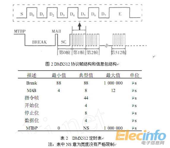 基于EIA-485传输距离理论上可以达到1200m,建议控制在800m以内,若要加长传输距离,则需考虑中继器。DMX512数据链路的终接方式应消除信号环路和信号反射,否则可能导致正确设计的系统出现误操作。采用结终端电阻的方式可以消除信号反射,DMX512标准要求,终端电阻应放置在数据+和数据-信号针之间,阻抗范围120+5%~120-10%。 3.