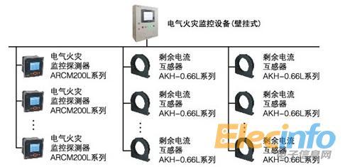 双绞线rs485接口,采用modbus通讯协议总线型连接接入