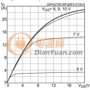 STD11N60输出特性曲线