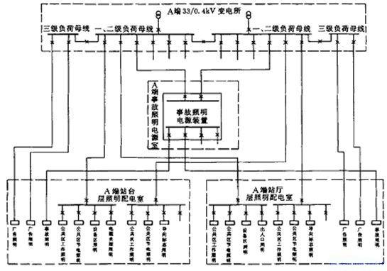 地铁照明配电系统图