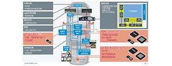 引领汽车电子光学创新 ROHM提出优秀解决方案