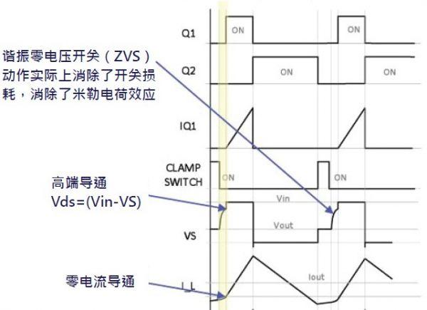 VICOR专利拓扑原理分析之ZVS BUCK-电源网
