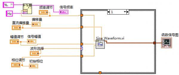 虚拟仪器课程设计——基于labview的函数信号发生器