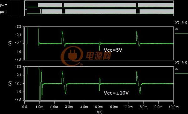 不同电压的动态波形