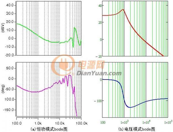 恒功与电压控制模式bode图对比