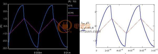 fs大于fr电流波形