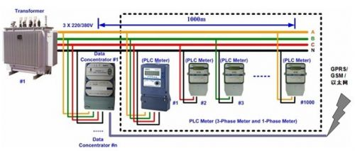 设计人员需要为智能电表与数据集中器之间的通信选择适合的通信方式.