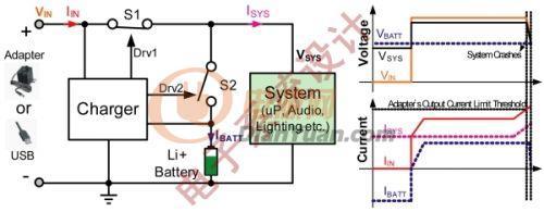 利用电源路径管理提升开关充电器效率