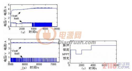 分析探讨太阳能手机锂离子电池充电器