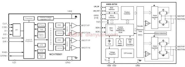 安森美半导体应用于汽车空调的电源驱动元器件等方案