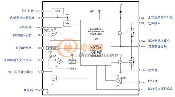 NCP323X系列是安森美半导体针对低压、大电流、小体积,如蜂窝通讯基站、服务器及系统存储设备等应用的DC-DC降压调整器,提供大输出电流(额定最大输出电流范围为15 A至40 A)、宽输入电压(3 V至21 V)范围,输出电压可低至0.6 V,内置过压、过流、短路、过热保护等丰富的保护特性,其中创新的过流保护模式能在负载严重短路时提供可靠保护,高带宽、大驱动电流输出误差放大器提供快速的负载瞬态响应,具有高集成度、高能效等优势。 NCP323X系列概览 NCP323X系列目前共有8款产品(见图1),其中,