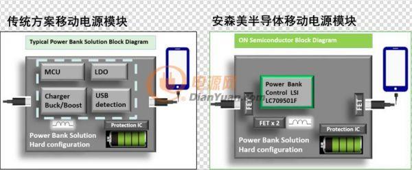 移动电源之传统方案架构对比安森美半导体方案架构