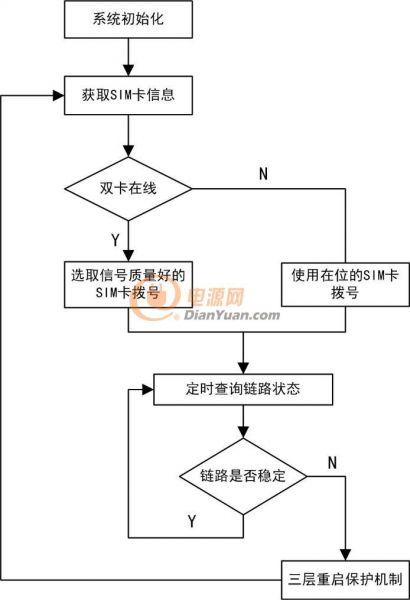 国网颁布的拨号逻辑整体流程图