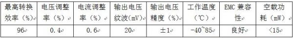 E7815OS-500基本性能参数