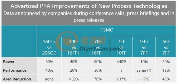 台积电推首款7nmEUV芯片,并发布消息称5nm工艺明年试产