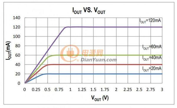 低压灯带PWM调光驱动电源ICSM4A00T成熟应用方案