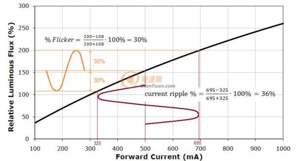 LED电流纹波(current ripple)可推算其光通量之变化(以Cree高亮度LED产品为例)