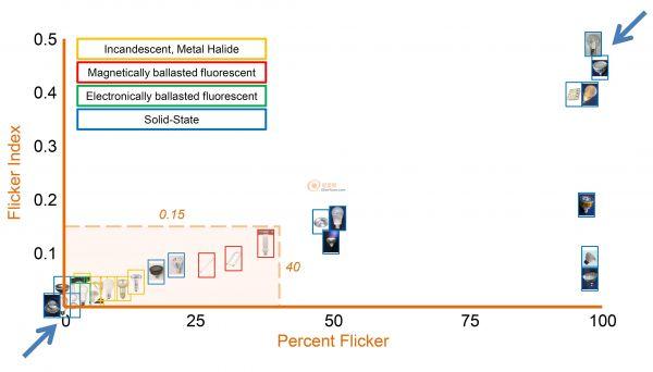 现有市场照明产品的频闪比较图