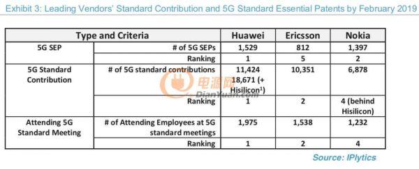 5G设备商哪家强?