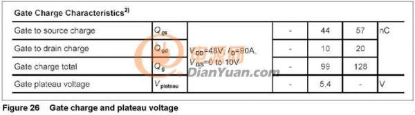 用数据说话,功率MOSFET数据表分析大全
