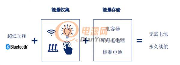 IoT装置永久续航甚至无需电池?Atmosic™ Technologies says yes!