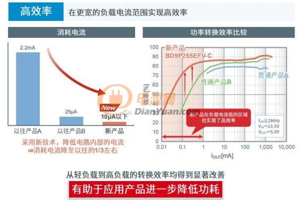 """高速响应和高效率可兼得,ROHM""""BD9P系列""""成功解决你设计中的棘手问题"""