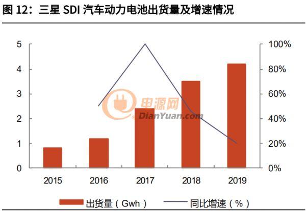 资深锂电池供应商三星SDI研究报告