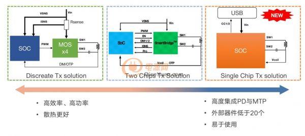 伏达半导体无线充电发射方案进化路线图