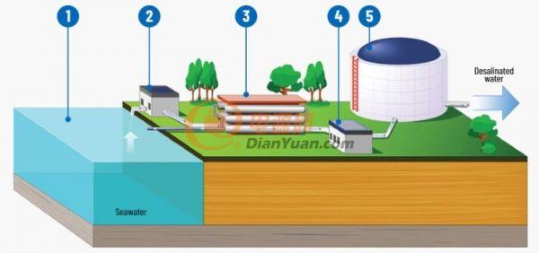 图2a-海水淡化过程