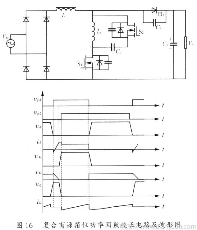 O 引言 近二十年来电力电子技术得到了飞速的发展,已广泛应用到电力、冶金、化工、煤炭、通讯、家电等领域。多数电力电子装置通过整流器与电力网接口,经典的整流器是一个由二极管或晶闸管组成的非线性电路,它会在电网中产生大量电流谐波和无功功率,污染电网,成为电力公害。在20世纪80年代中后期,开关电源有源功率因数校正技术引起了国内外许多学者的重视,进行了许多专题研究并取得了大量成果。 有源功率因数校正技术在整流器与滤波电容之间增加一个DC/DC开关变换器。在各种单相PFC电路拓扑结构中,Boost升压型功率因数校