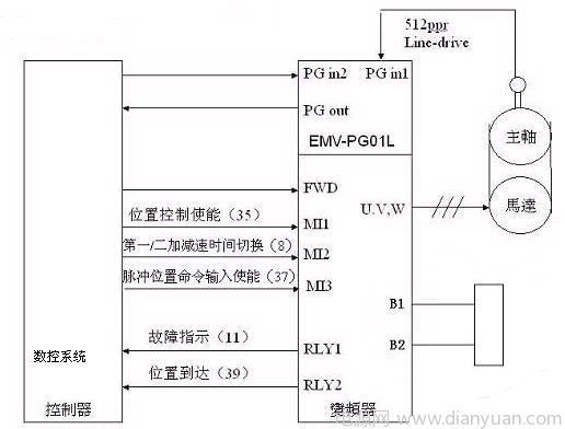 二,台达ve变频器实现刚性攻丝的硬件框图 脉冲命令跟随的系统接线图如