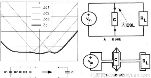 当今, 由于开关电源会产生电磁波而影响到其电子产品的正常工作,则正确的电源PCB排版技术就变得非常重要。 许多情况下,一个在纸上设计得非常完美的电源可能在初次调试时无法正常工作,原因是该电源的PCB排版存在着许多问题.例如,对一个消费类电子设备上的降压式开关电源原理图来说,设计人员应能够在此线路图上区分功率电路中元器件和控制信号电路中元器件,但如果设计者将这电源中所有的元器件当作数字电路中的元器件一样来处理,则问题会相当严重。开关电源PCB排版与数字电路PCB排版完全不一样。在数字电路排版中,许多数字芯片