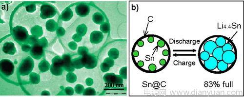 高性能锂离子电池负极材料