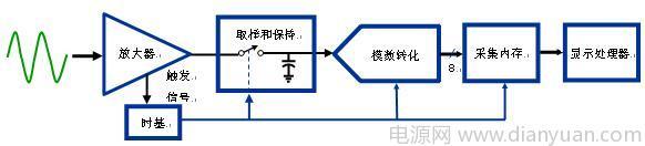 示波器原理_图1  数字存储示波器的原理组成框图