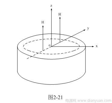 上面(2-70)式是表示圆柱体铁芯截面沿x轴方向的磁场分布图.其实图片