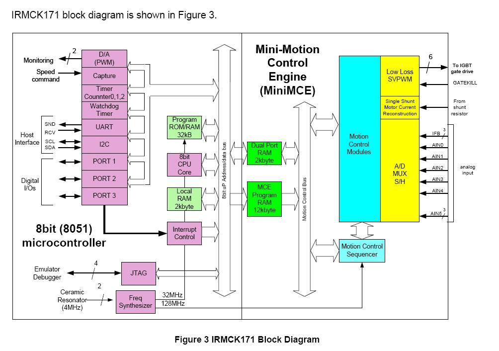 iMotion 集成设计平台由数字控制IC和驱动器IC组成,后者集成了功率开关所需的IGBT和FET。控制IC是一种多内核设计,其中一面围绕8051微控制器搭建,主要处理用户接口。另一面围绕获得专利的运动控制引擎(MCE)搭建,以硬件方式实现了复杂、无传感器的PMSM-控制算法。 内核间通过RAM寄存器块进行通信,这些寄存器块为MCE提供设置点,并向MCU提供诊断反馈信息。虽然MCU仍以传统方式编程,但MCE算法是通过使用模拟函数库的图形化拖放方法实现的。 除了MCE外,芯片还集成了一个被称为嵌入式模