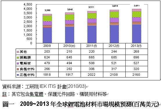 全球锂电池正极材料市场现况图片