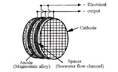 镁-海水燃料电池结构示意图如2所示.