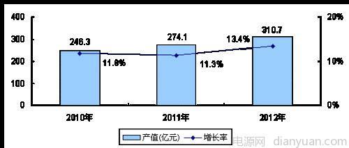 在中国led产业结构不断调整和优化