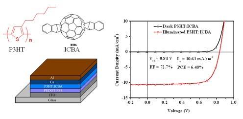 p3ht和icba的分子结构以及基于p3ht/icba聚合物太阳能电池的器件结构