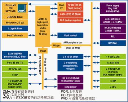 stm32f103中容量微控制器结构框图