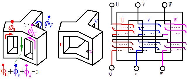 若两绕组电流在铁心内产生的磁通相加,则定义两电流的流入端为两耦合绕组的同名端。   性质:同名端上感应电动势极性永远相同。   推论:若以同名端作参考点看 的相位,则同相;若以异名端为参考点,则的相位差为180度电角度。   一相心柱上一、二次侧绕组的联接方式   三相变压器绕组的联接方式