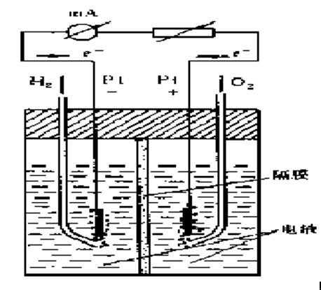 氢-氧燃料电池反应原理