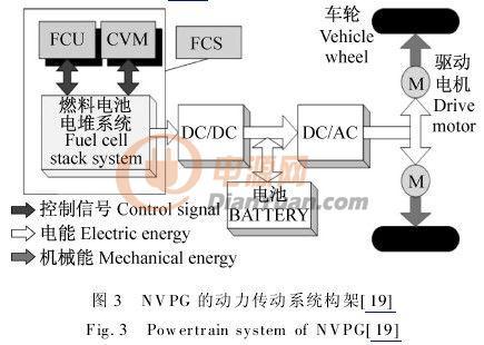 燃料电池电动汽车动力传动系统技术研究