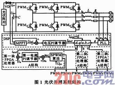 主电路工作原理为:三相逆变器在dsp和fpga双cpu结构的光伏并网控制器
