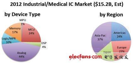 人口老龄化商机下医疗IC市场前景俏