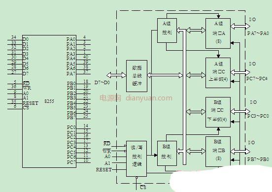 mcs-51单片机与8255a的可编程接口设计