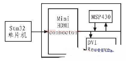 技术 基于STM32单片机的DLP驱动电路研究图片